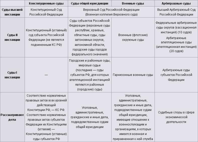 Cхема судебной системы